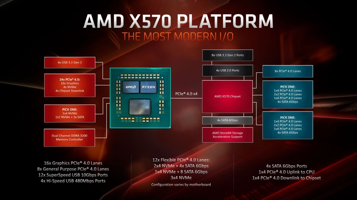 Ryzen 3000 and Zen 2 - studied the innovations in the latest